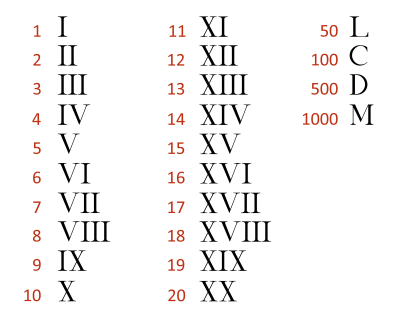 Roman Numerals Chart Origin Modern Uses And Converter Tool