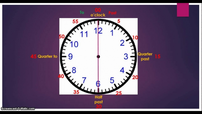 Telling Time To Minute Intervals