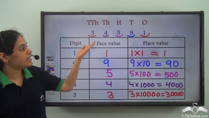 Place Value And Face Value In Digit Numbers