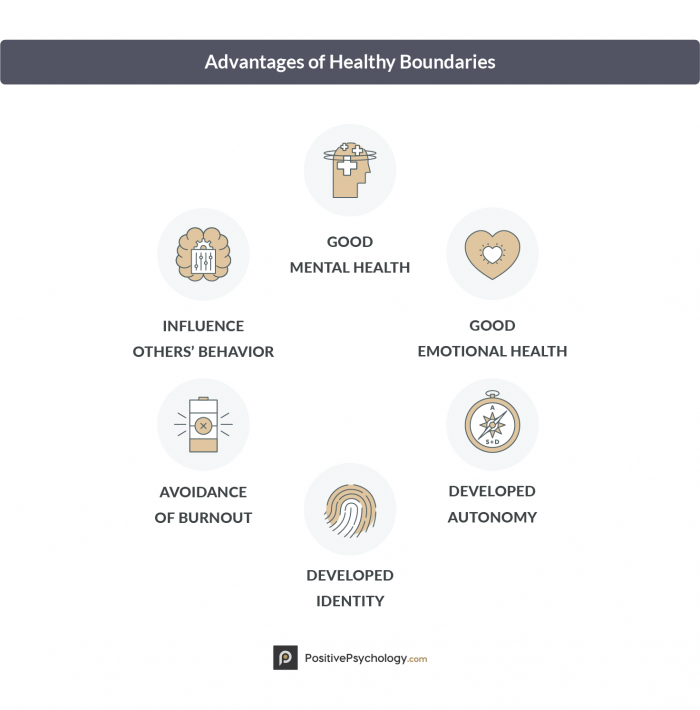 How To Set Healthy Boundaries Examples Pdf Worksheets