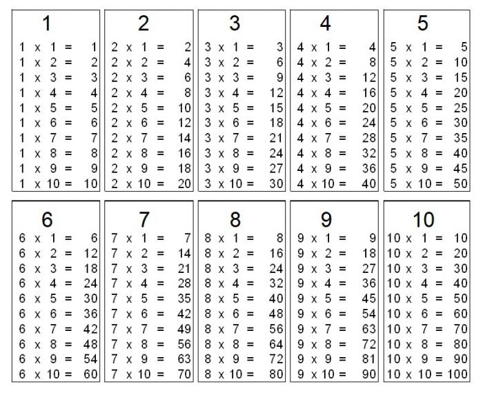 Printable Blank Multiplication Table
