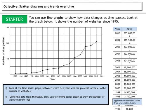 Time Series Graphs